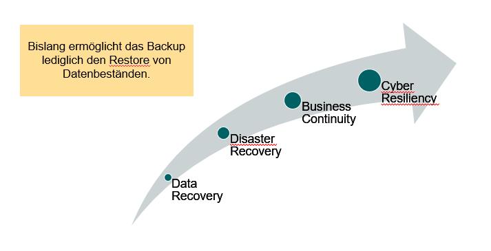 Die Wiederherstellung von verlorenen Daten ist das Eine - die Gewährleistung des weiteren Betriebes eine andere Herausforderung. (Foto: Thomas Eifert)