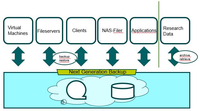Next Generation Backup - Heterogene Daten, heterogene Systeme (Foto: Thomas Eifert)