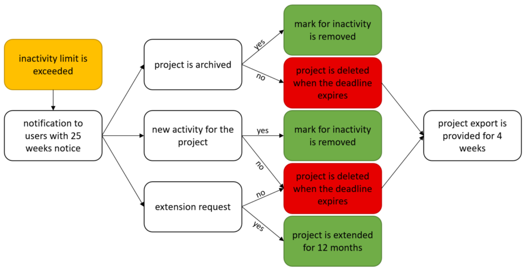 Flowchart of the GitLab Project LifeCycle.
