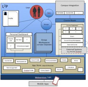 Die neue L2P-Architektur