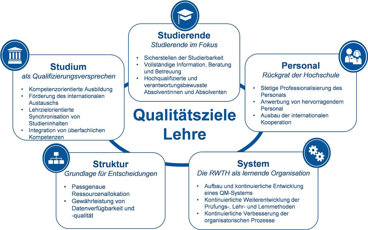 qualittsziele rwth - Qualitatsziele Beispiele