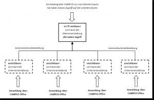 aggregation struktur