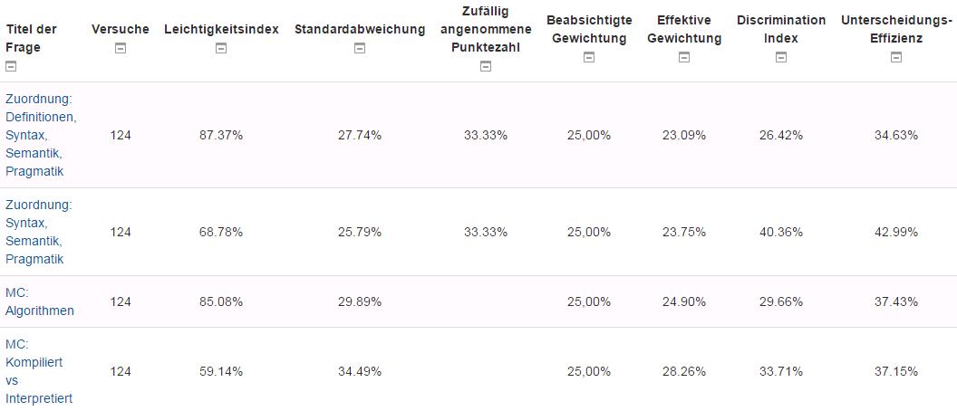 e-tests statistik 2