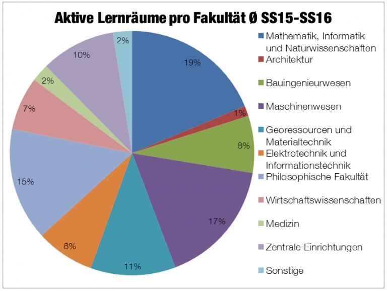 aktive lernraeume ss15-ss16
