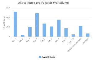 Aktive Kurse pro Fakultät, absolute Anzahl, 18.-31.7.2016