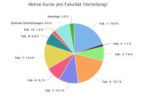 Aktive Kurse pro Fakultät, arithmetisches Mittel, 18.-31.7.2016