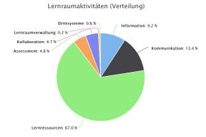 Grafik zu Lernraumaktivitäten, August 2016