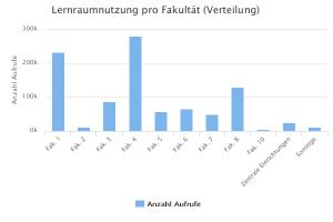 Seitenaufrufe pro Fakultät, arithmetisches Mittel, 18.-31.7.2016
