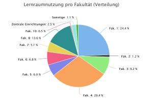 Verteilung der Seitenaufrufe pro Fakultät, arithmetisches Mittel, 18.-31.7.2016