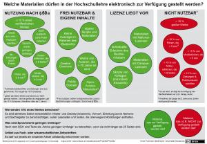 Schaubild Material in der Lehre (Uni Osnabrück/TU Darmstadt)