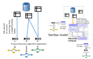 Comparison between classical ETL scenario (left) and ETL scenario with StarStar models (right).