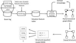 Figure 1: The general approach for structural causal equation discovery.