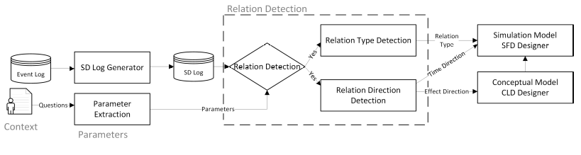 The main approach including the SD-log generation, relation detection, and the discovery of the type and direction of the relations.