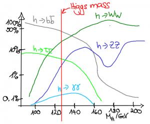higgsdecays