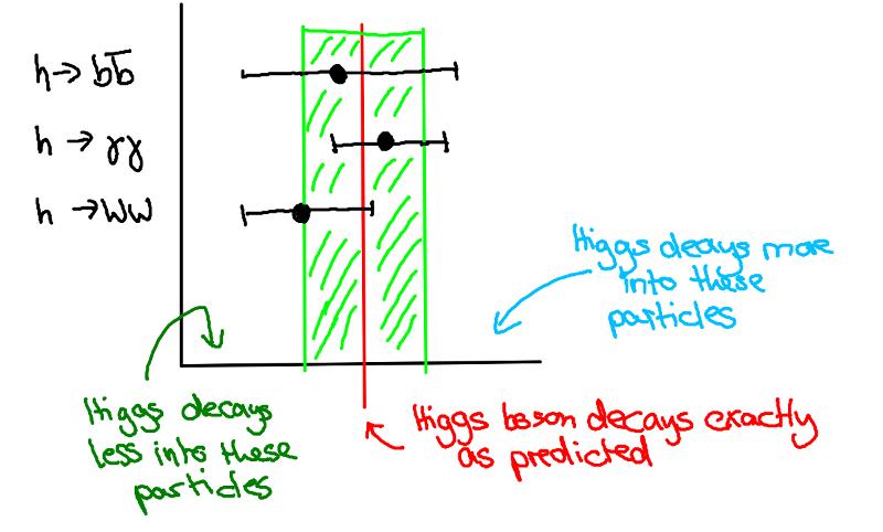 higgsdecays3