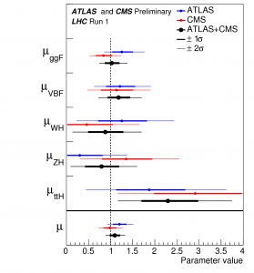 Higgs coupling strength measurements
