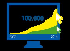 Die Entwicklung der SAM-Zahlen von 2007 bis 2014 (grün: Orientierungs-SelfAssessments, gelb: Studienfeld-SelfAssessments).